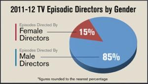 pie chart gender
