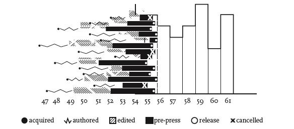 publishing graph 2