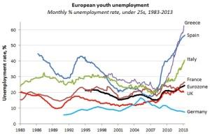 Euro Unemployment copy